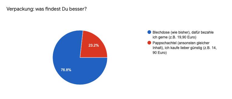 Ein Balkendiagram zur Inspiracles-Umfrage